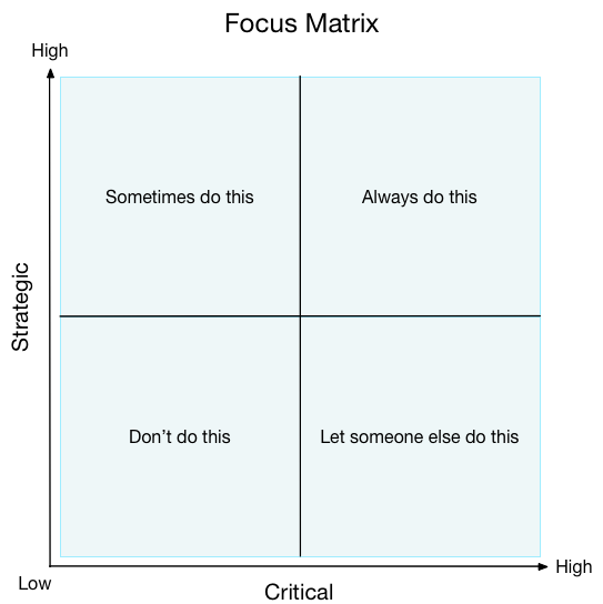 critical strategic focus matrix
